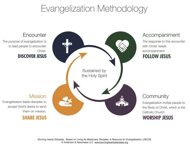 evangelization methodology GB